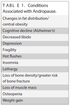 conditions associated with andropose