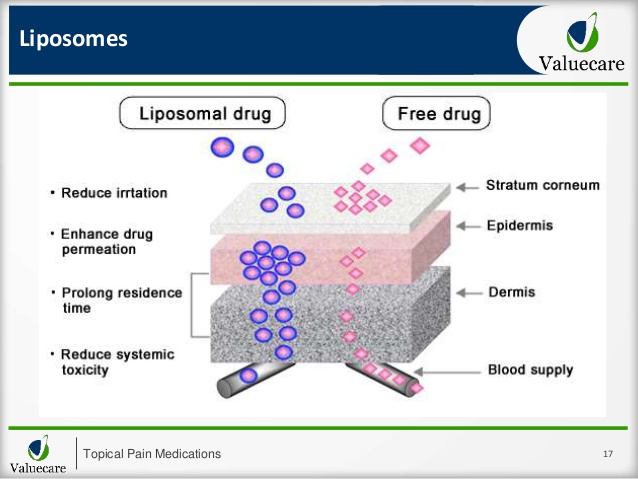 liposomes topical-pain-medications-another-approach-to-pain-wound-and-scar-management-updated-17-638